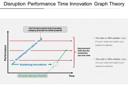 Disruption Performance Time Innovation Graph Theory