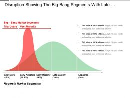 Disruption Showing The Big Bang Segments With Late Majority Laggards