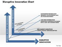 Disruptive Innovation Chart Powerpoint Presentation Slide Template