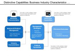 Distinctive Capabilities Business Industry Characteristics Management Strategies