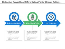 Distinctive Capabilities Differentiating Factor Unique Selling Proposition