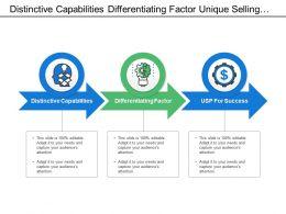 Distinctive Capabilities Differentiating Factor Unique Selling Proposition