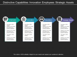 Distinctive Capabilities Innovation Employees Strategic Assets