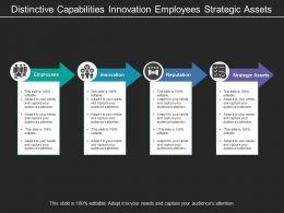 Distinctive Capabilities Innovation Employees Strategic Assets