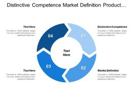 Distinctive Competence Market Definition Product Portfolio Business Plan