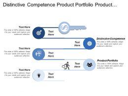 Distinctive Competence Product Portfolio Product Profitability Competitive Landscape