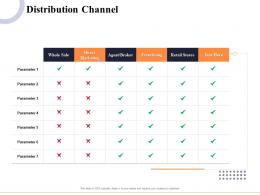 Distribution Channel Marketing And Business Development Action Plan Ppt Formats