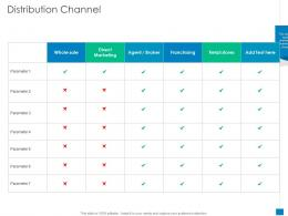 Distribution Channel New Business Development And Marketing Strategy Ppt Ideas