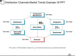Distribution Channels Market Trends Example Of Ppt