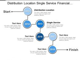 Distribution Location Single Service Financial Perspective Satisfied Shareholder