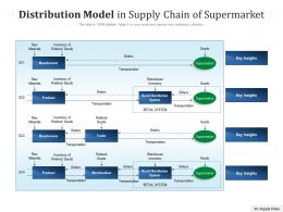 Distribution Model In Supply Chain Of Supermarket