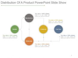 Distribution Of A Product Powerpoint Slide Show