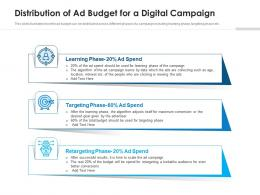Distribution Of Ad Budget For A Digital Campaign