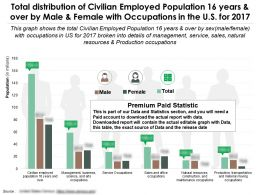 Distribution Of Civilian Population 16 Years And Over By Sex With Occupations In The US For 2017