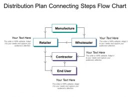 Distribution Plan Connecting Steps Flow Chart