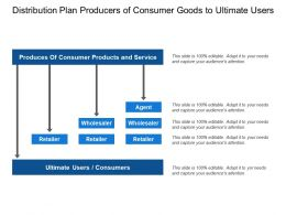 Distribution Plan Producers Of Consumer Goods To Ultimate Users
