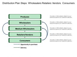 Distribution Plan Steps Wholesalers Retailers Vendors Consumers