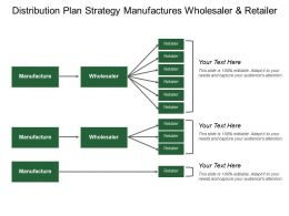 Distribution Plan Strategy Manufactures Wholesaler And Retailer