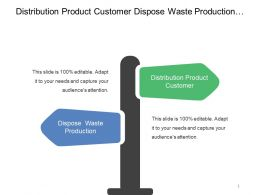 Distribution Product Customer Dispose Waste Production External Environment