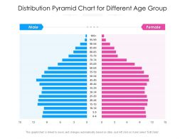 Distribution Pyramid Chart For Different Age Group
