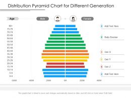 Distribution Pyramid Chart For Different Generation