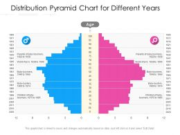 Distribution Pyramid Chart For Different Years