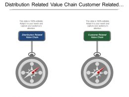 Distribution Related Value Chain Customer Related Value Chain