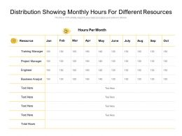 Distribution Showing Monthly Hours For Different Resources