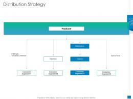 Distribution Strategy New Business Development And Marketing Strategy Ppt Portfolio Inspiration