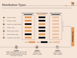 Distribution Types Retail Store Positioning And Marketing Strategies Ppt Infographics