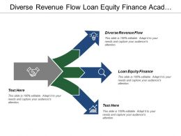 Diverse Revenue Flow Loan Equity Finance Academic Entrepreneurship