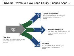 Diverse Revenue Flow Loan Equity Finance Academic Entrepreneurship