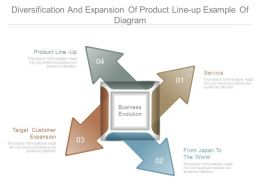 Diversification And Expansion Of Product Line Up Example Of Diagram