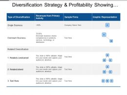 Diversification Strategy And Profitability Showing Types Of Diversification