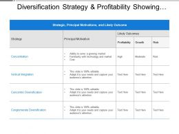Diversification Strategy And Profitability Showing Various Outcomes