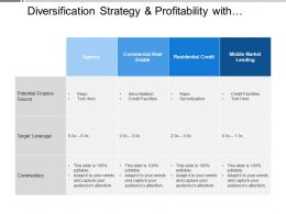 Diversification Strategy And Profitability With Financial Source And Target Leverage
