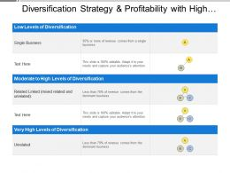 Diversification Strategy And Profitability With High Moderate Low Levels Of Diversification