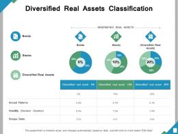 Diversified Real Assets Classification Ppt Powerpoint Presentation File Ideas