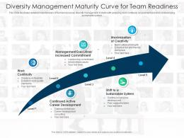 Diversity Management Maturity Curve For Team Readiness