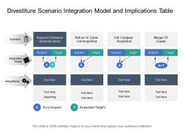 Divestiture Scenario Integration Model And Implications Table