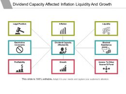 Dividend Capacity Affected Inflation Liquidity And Growth