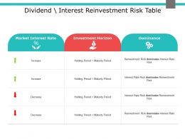 Dividend Interest Reinvestment Risk Table Market Interest Powerpoint Presentation