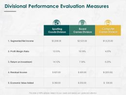 Divisional Performance Evaluation Measures Ppt Powerpoint Gallery Deck