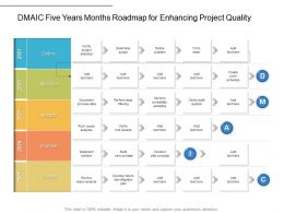 DMAIC Five Years Months Roadmap For Enhancing Project Quality