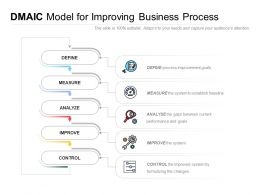 DMAIC Model For Improving Business Process