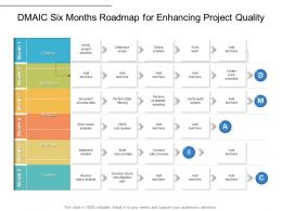 DMAIC Six Months Roadmap For Enhancing Project Quality