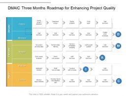 DMAIC Three Months Roadmap For Enhancing Project Quality