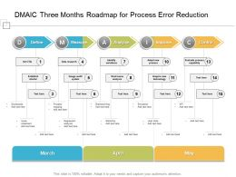 DMAIC Three Months Roadmap For Process Error Reduction