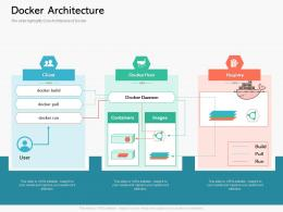 Docker Architecture Containerization A Step Forward For Digital Transformation Ppt Powerpoint Layouts