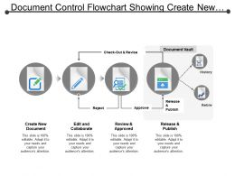 Document Control Flowchart Showing Create New Document Edit And Collaborate